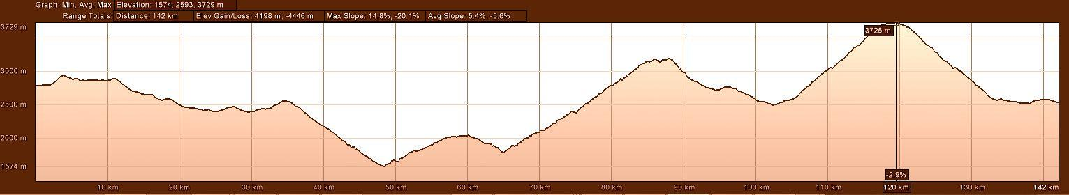 Elevation Profile of Motorcycle Tour Route day 1