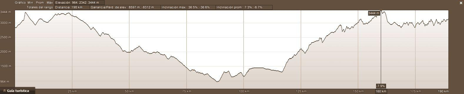 Elevation profile offroad ecuador excursion dirt bike 4x4 self guided adventure tour