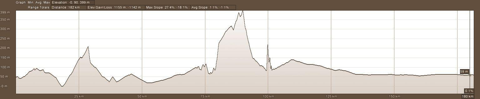 Day 3 Elevation profile of motorcycle adventure tour route