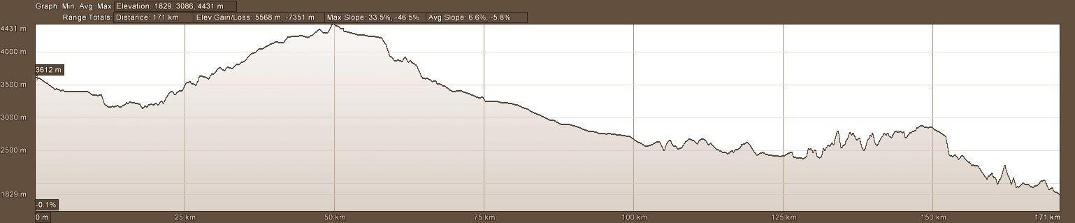 Elevation profile of Day 5 of motorcycle adventure tour in Ecuador