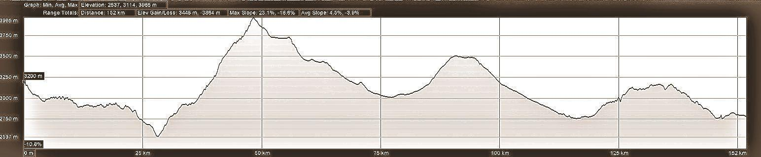 Elevation profile for day 7 of motorcycle adventure tour in Ecuador