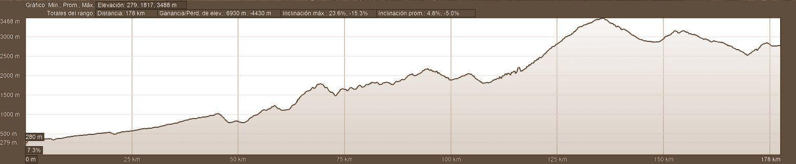 Elevation Profile -Day 7