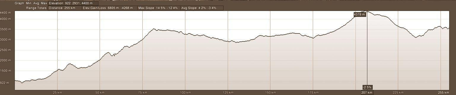 Elevation Profile Vilcabamba to Cuenca