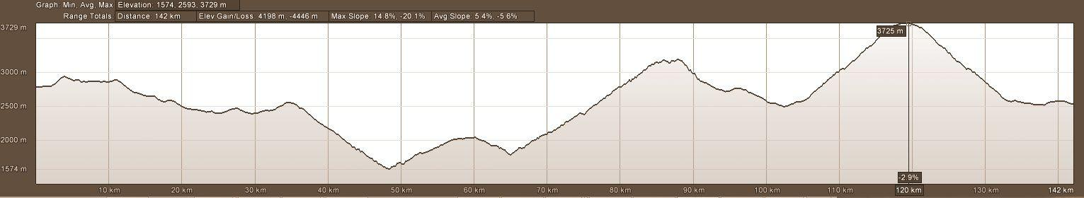 elevation profile motorcycle adventure tour