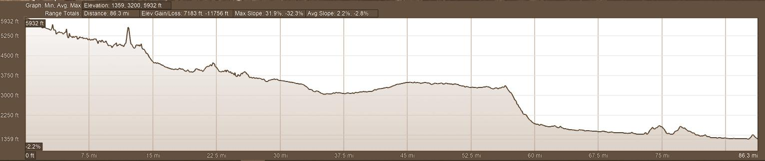 Elevation Profile AVQA Self-Guided Motorcycle Tour Day 3