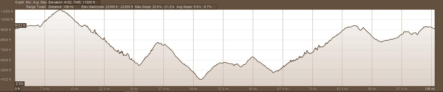 Elevation Profile Chocolate and Cloudforest Self Guided Tour