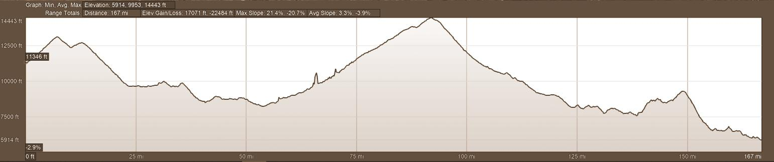 Elevation Profile Motorcycle Tour Day 2