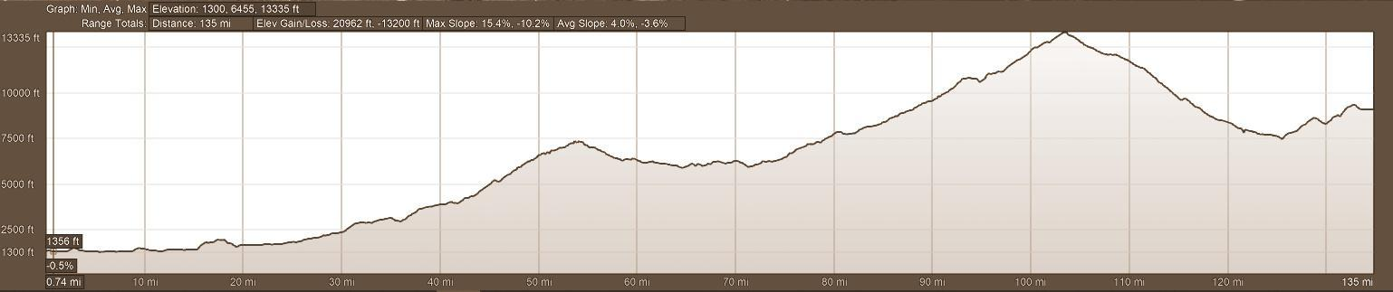 Elevation Profile AVQA Self-Guided Motorcycle Tour Day 4