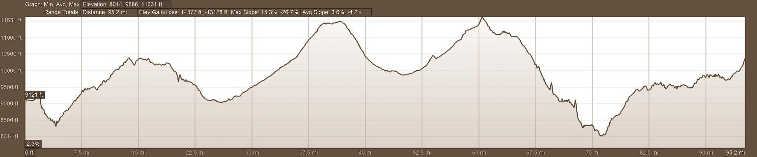 Elevation Profile Quilotoa Loop Self-Guided Tour