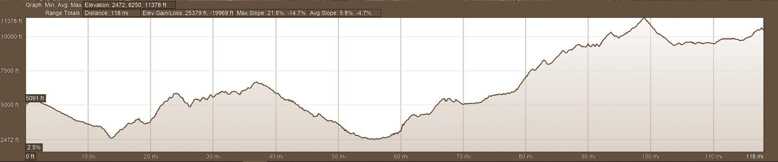 Elevation Profile Day 3 Motorcycle TOur