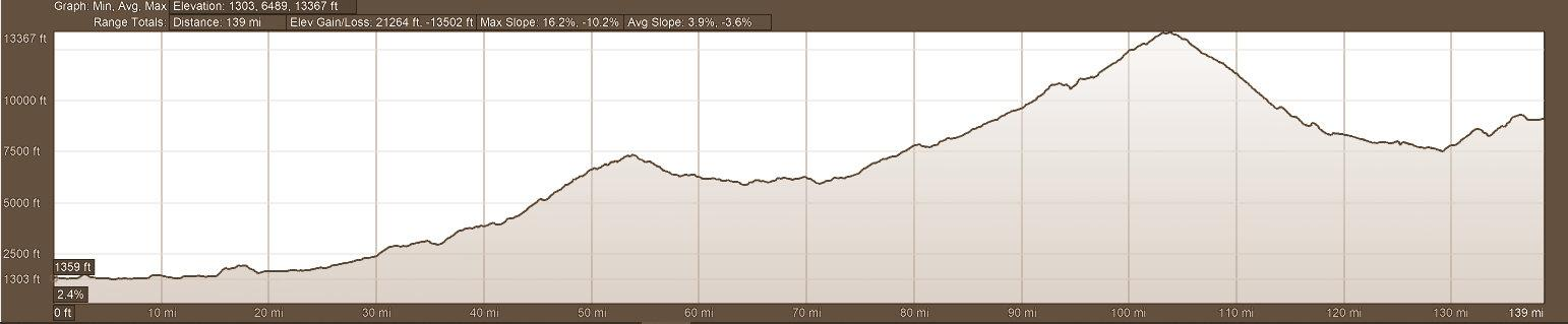 Elevation Profile Motorcycle Tour Route Day 9