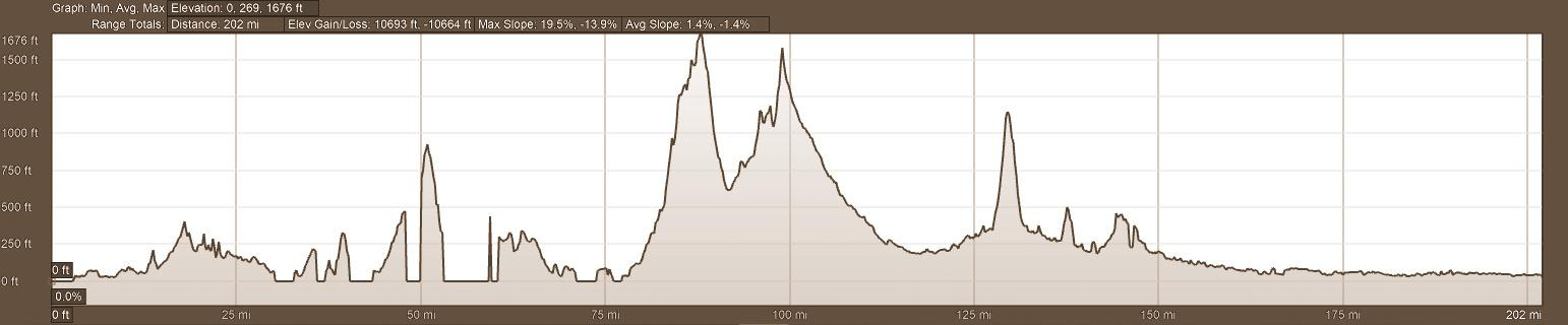 Elevation Profile Backroads of Ecuador Motorcycle Tour