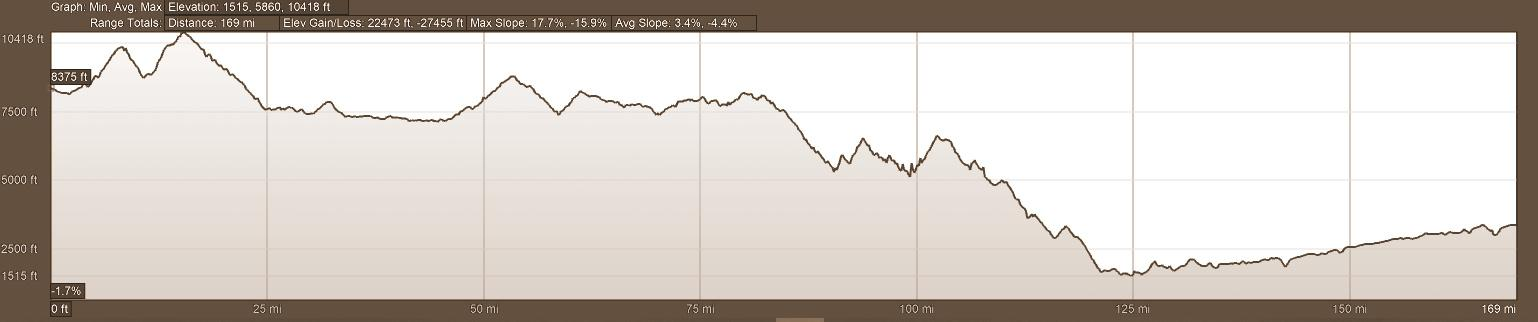 Elevation Profile - Day 6 Backroads of Ecuador Motorcycle Adventure Tour