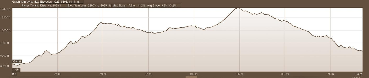 Elevation Profile - Day 7 Backroads of Ecuador Motorcycle Adventure Tour