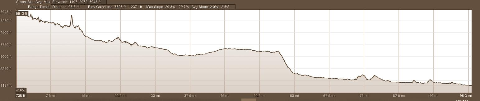 Elevation Profile - Day 8 Backroads of Ecuador Motorcycle Adventure Tour