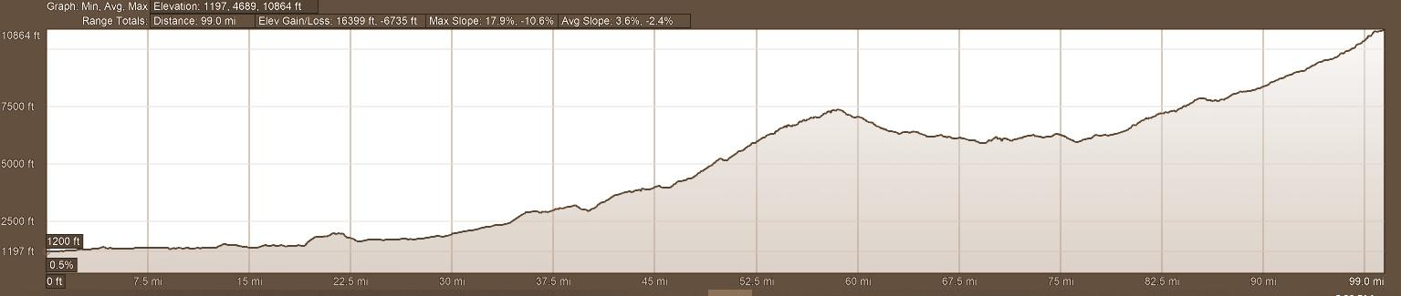 Elevation Profile Day 9 Backroads of Ecuador Motorcycle Adventure Tour