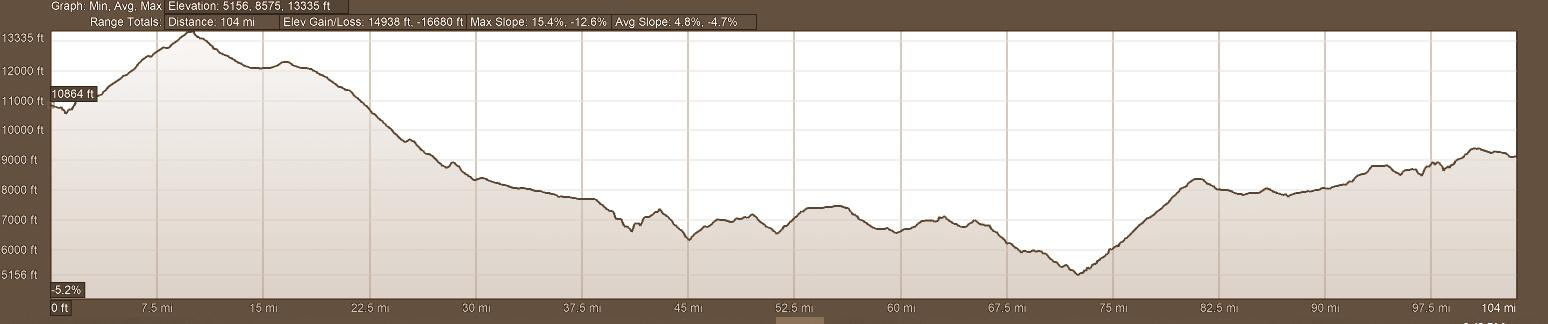 Elevation Profile Day 10 Backroads of Ecuador Motorcycle Adventure Tour