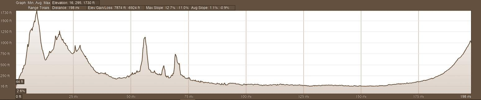 Elevation Profile Backroads of Ecuador Day 5 Motorcycle Adventure Tour