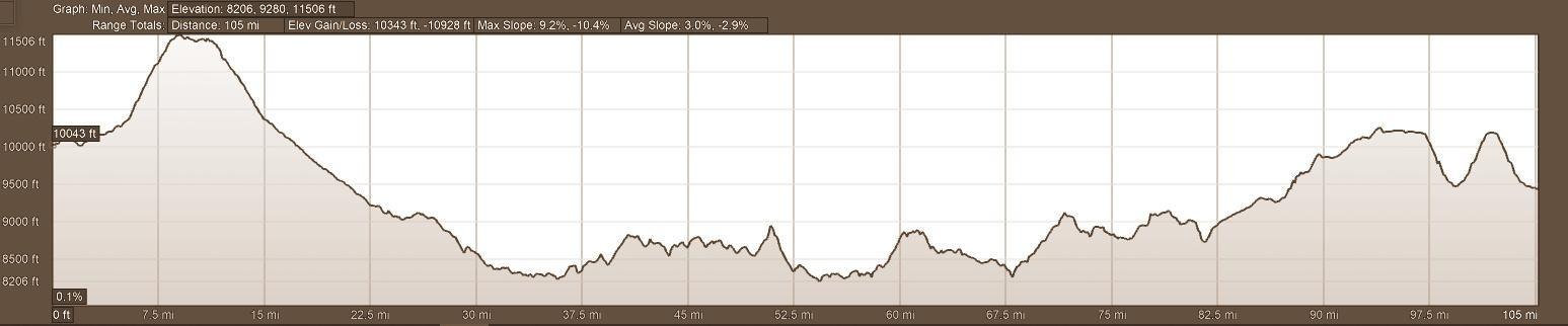 Elevation Profile Day 10 A Lap of Luxury Motorcycle Adventure Tour