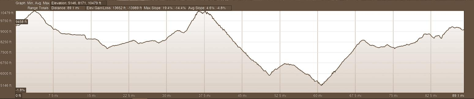 Elevation Profile Luxury Motorcycle Tour Day 11