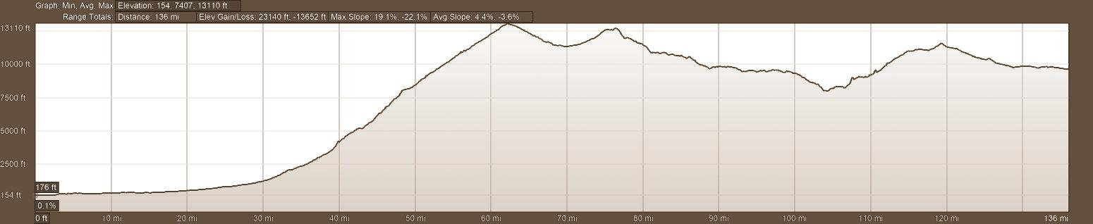 elevation profile of motorcycle tour route