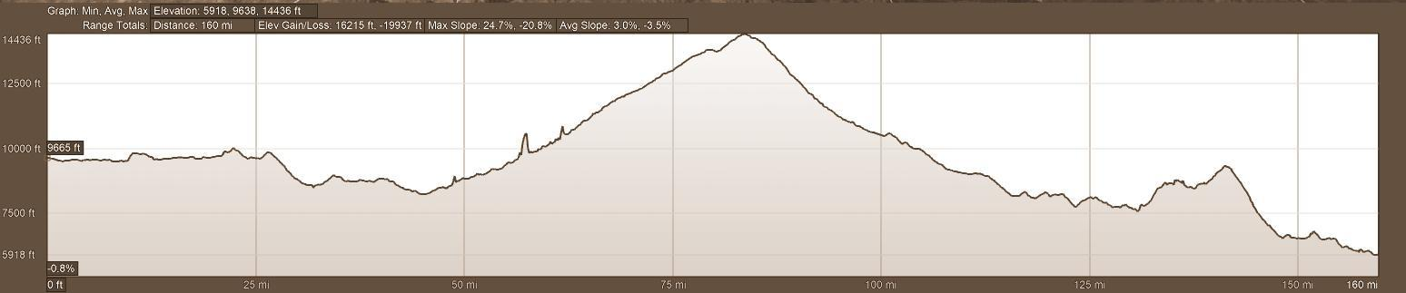 Elevation Profile Motorcycle Tour Route  Day 6