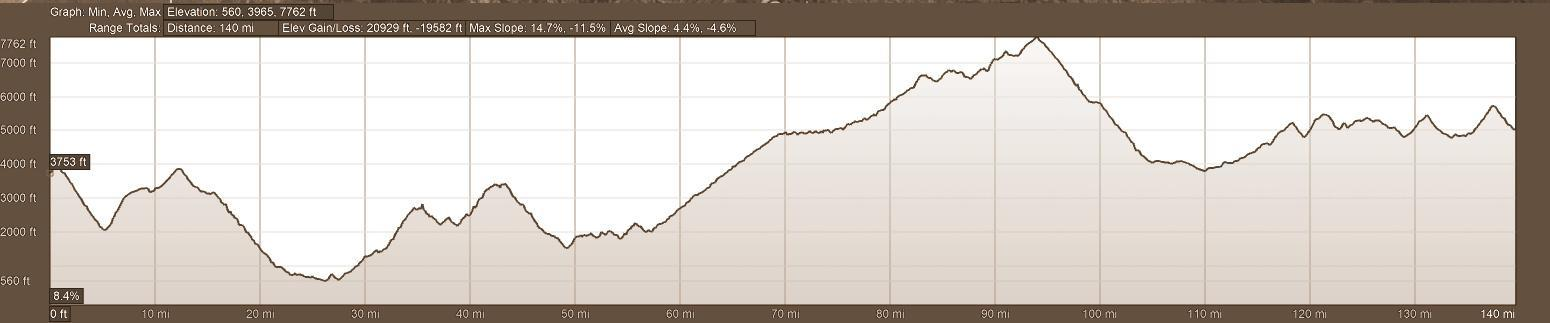Elevation Profile for Day 7